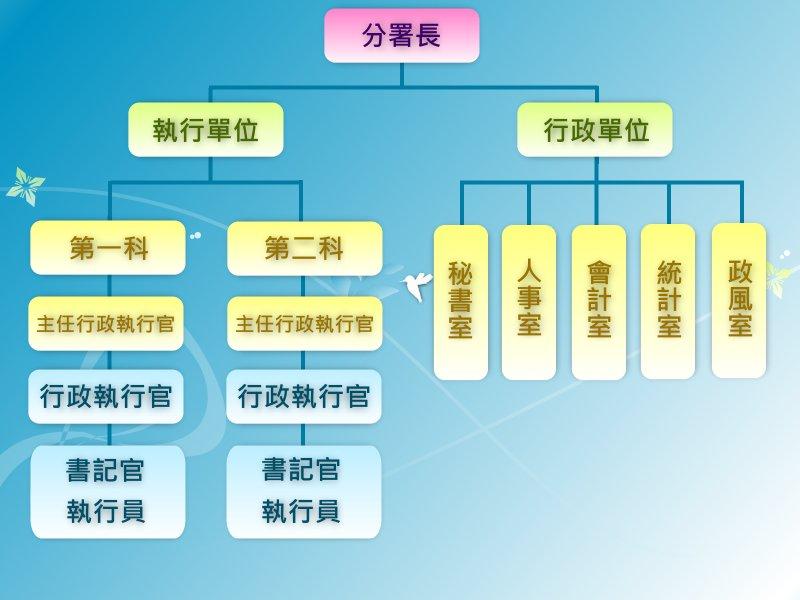 桃園處機關組織圖